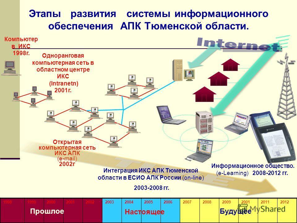 7 Этапы развития системы информационного обеспечения АПК Тюменской области. 199819992000200120022003200420052006200720082009200120112012 Открытая компьютерная сеть ИКС АПК (e-mail) 2002г Информационное общество. (e-Learning) 2008-2012 гг. Интеграция