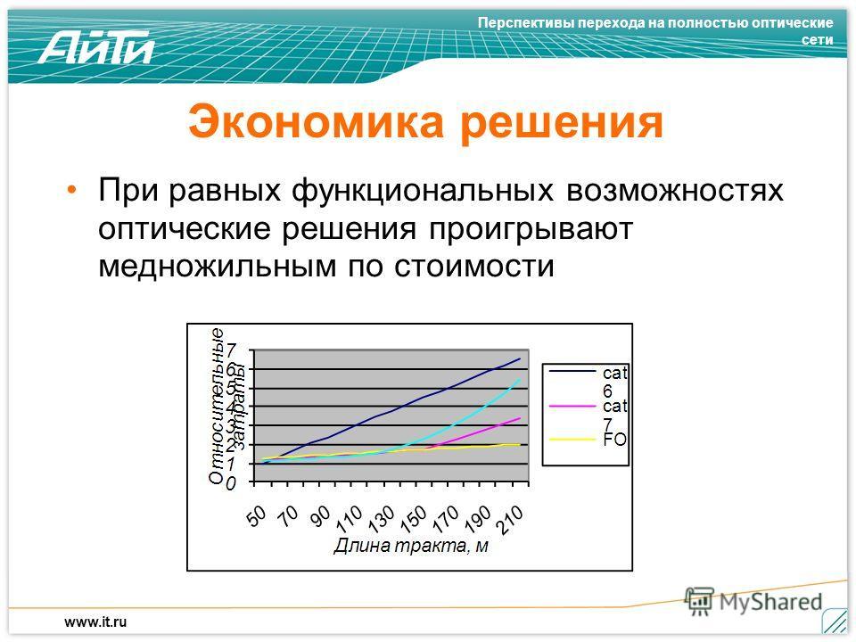 Перспективы перехода на полностью оптические сети www.it.ru Экономика решения При равных функциональных возможностях оптические решения проигрывают медножильным по стоимости