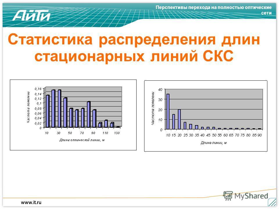 Перспективы перехода на полностью оптические сети www.it.ru Статистика распределения длин стационарных линий СКС a)б)