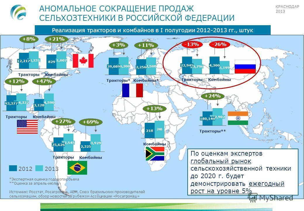 КРАСНОДАР 2013 АНОМАЛЬНОЕ СОКРАЩЕНИЕ ПРОДАЖ СЕЛЬХОЗТЕХНИКИ В РОССИЙСКОЙ ФЕДЕРАЦИИ Реализация тракторов и комбайнов в I полугодии 2012-2013 гг., штук -13% Тракторы 20,796 23,945 20132012 -26% Комбайны 3,199 4,300 +13% Комбайны 246 218 +27% Тракторы 32