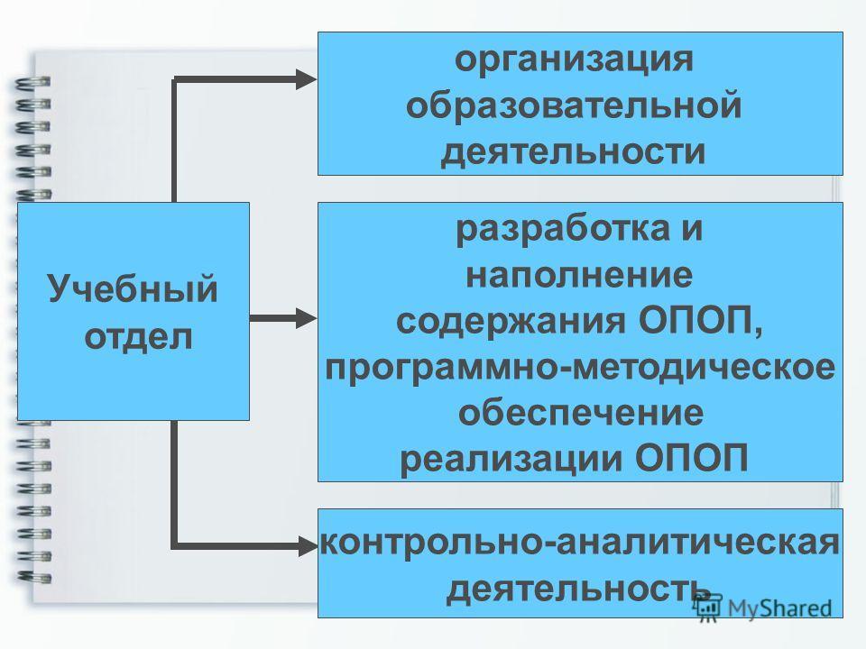 Учебный отдел организация образовательной деятельности разработка и наполнение содержания ОПОП, программно-методическое обеспечение реализации ОПОП контрольно-аналитическая деятельность