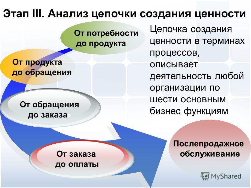 Этап III. Анализ цепочки создания ценности Цепочка создания ценности в терминах процессов, описывает деятельность любой организации по шести основным бизнес функциям. От потребности до продукта От продуктадо обращения От обращения до заказа » От зака