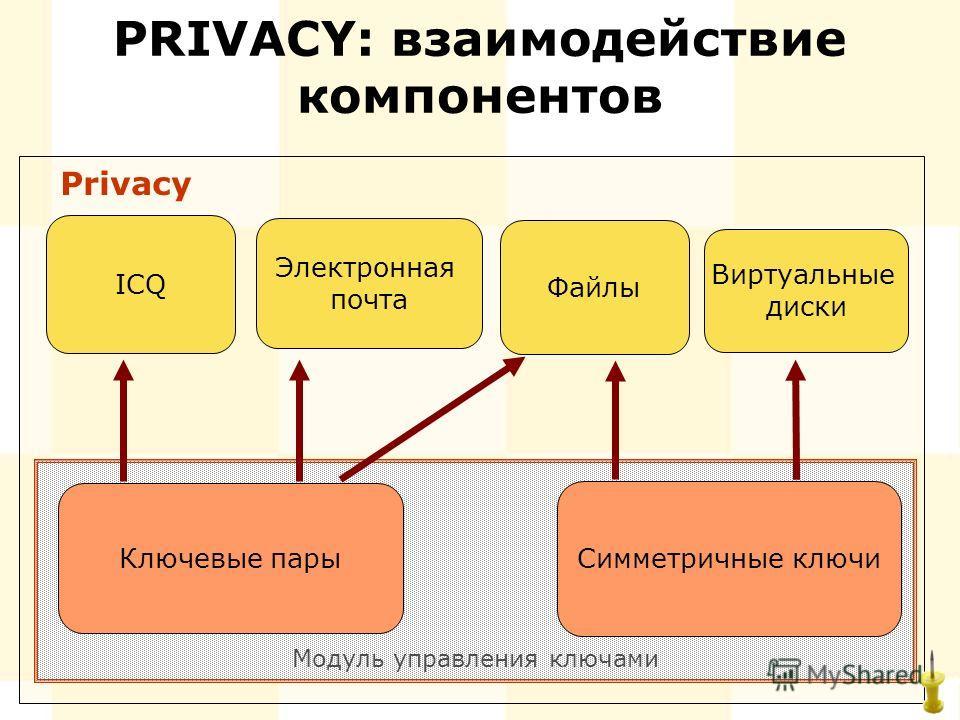 Модуль управления ключами PRIVACY: взаимодействие компонентов ICQ Виртуальные диски Файлы Электронная почта Ключевые пары Симметричные ключи Privacy