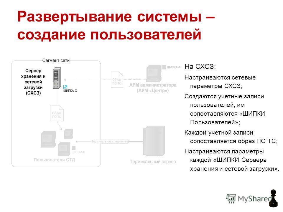 Развертывание системы – создание пользователей На СХСЗ: Настраиваются сетевые параметры СХСЗ; Создаются учетные записи пользователей, им сопоставляются «ШИПКИ Пользователей»; Каждой учетной записи сопоставляется образ ПО ТС; Настраиваются параметры к