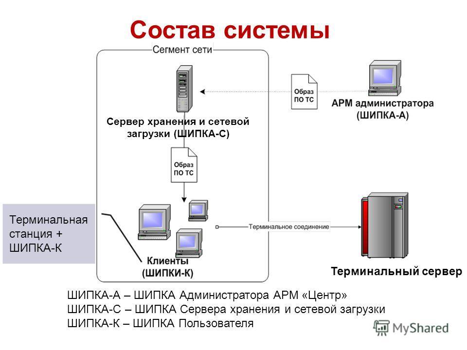 Состав системы ШИПКА-А – ШИПКА Администратора АРМ «Центр» ШИПКА-С – ШИПКА Сервера хранения и сетевой загрузки ШИПКА-К – ШИПКА Пользователя Сервер хранения и сетевой загрузки (ШИПКА-С) Терминальный сервер Терминальная станция + ШИПКА-К