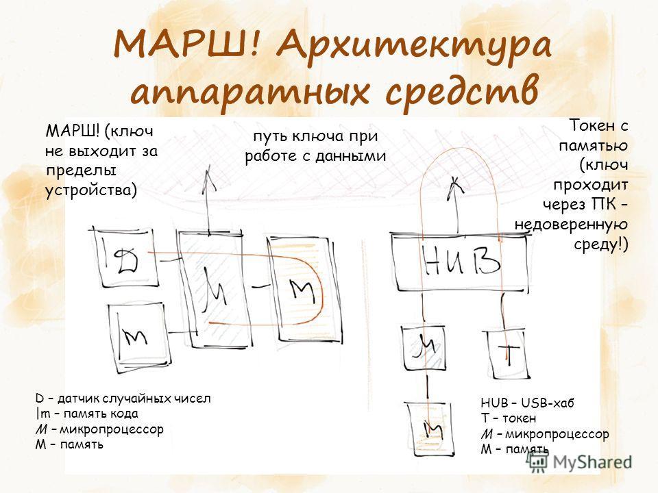 D – датчик случайных чисел |m – память кода M – микропроцессор М – память HUB – USB-хаб Т – токен M – микропроцессор М – память МАРШ! (ключ не выходит за пределы устройства) Токен с памятью (ключ проходит через ПК – недоверенную среду!) путь ключа пр