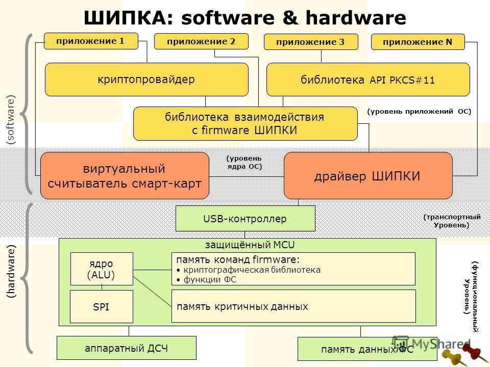 (уровень ядра ОС) ШИПКА: software & hardware библиотека взаимодействия с firmware ШИПКИ виртуальный считыватель смарт-карт драйвер ШИПКИ приложение 1 приложение 2 криптопровайдер приложение 3приложение N библиотека API PKCS#11 (software) (hardware) п