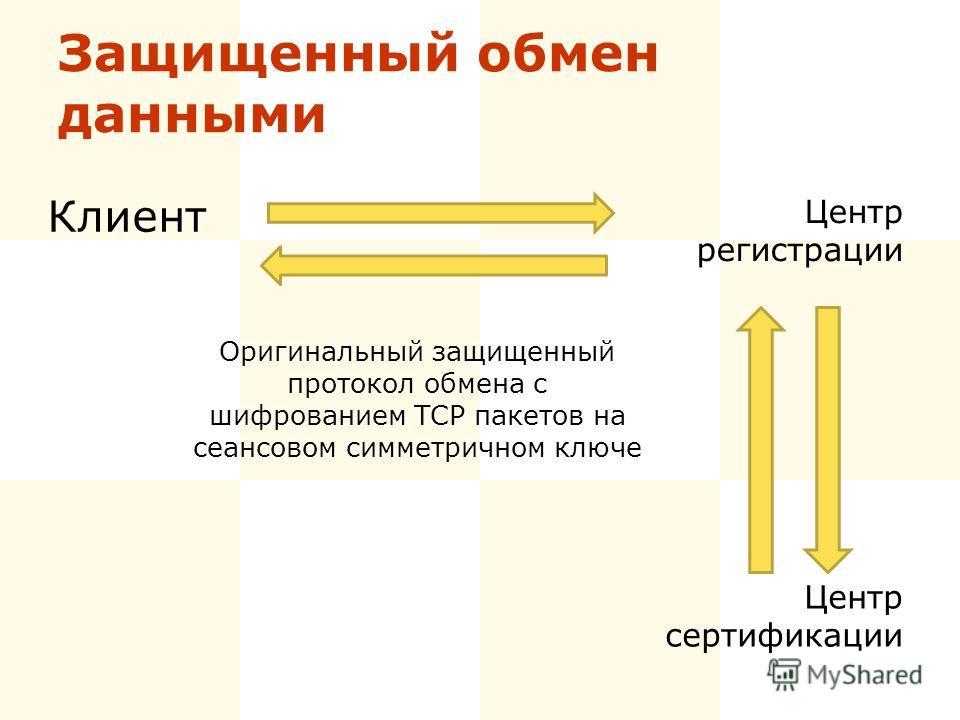 Защищенный обмен данными Клиент Центр регистрации Центр сертификации Оригинальный защищенный протокол обмена с шифрованием TCP пакетов на сеансовом симметричном ключе