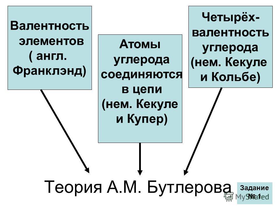 Теория А.М. Бутлерова Валентность элементов ( англ. Франклэнд) Атомы углерода соединяются в цепи (нем. Кекуле и Купер) Четырёх- валентность углерода (нем. Кекуле и Кольбе) Задание 1
