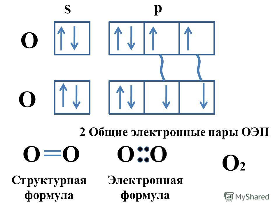 S p О О ОООО Структурная формула Электронная формула 2 Общие электронные пары ОЭП О2О2