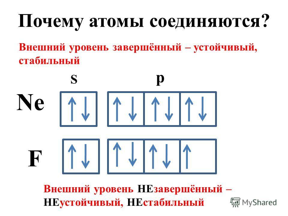 Почему атомы соединяются? Ne S p F Внешний уровень завершённый – устойчивый, стабильный Внешний уровень НЕзавершённый – НЕустойчивый, НЕстабильный