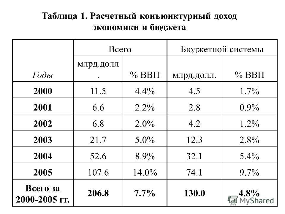 Таблица 1. Расчетный конъюнктурный доход экономики и бюджета Годы ВсегоБюджетной системы млрд.долл.% ВВПмлрд.долл.% ВВП 200011.54.4%4.51.7% 20016.62.2%2.80.9% 20026.82.0%4.21.2% 200321.75.0%12.32.8% 200452.68.9%32.15.4% 2005107.614.0%74.19.7% Всего з