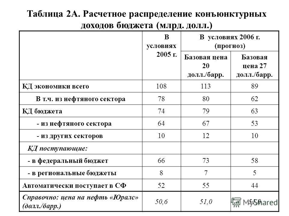Таблица 2А. Расчетное распределение конъюнктурных доходов бюджета (млрд. долл.) В условиях 2005 г. В условиях 2006 г. (прогноз) Базовая цена 20 долл./барр. Базовая цена 27 долл./барр. КД экономики всего10811389 В т.ч. из нефтяного сектора788062 КД бю