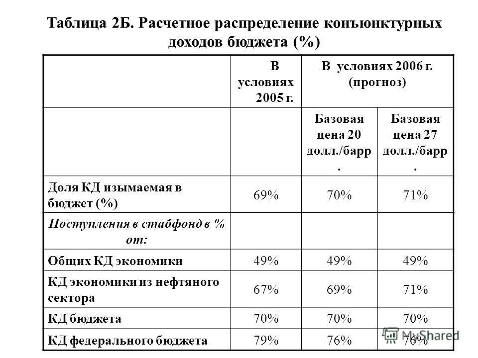 Таблица 2Б. Расчетное распределение конъюнктурных доходов бюджета (%) В условиях 2005 г. В условиях 2006 г. (прогноз) Базовая цена 20 долл./барр. Базовая цена 27 долл./барр. Доля КД изымаемая в бюджет (%) 69%70%71% Поступления в стабфонд в % от: Общи