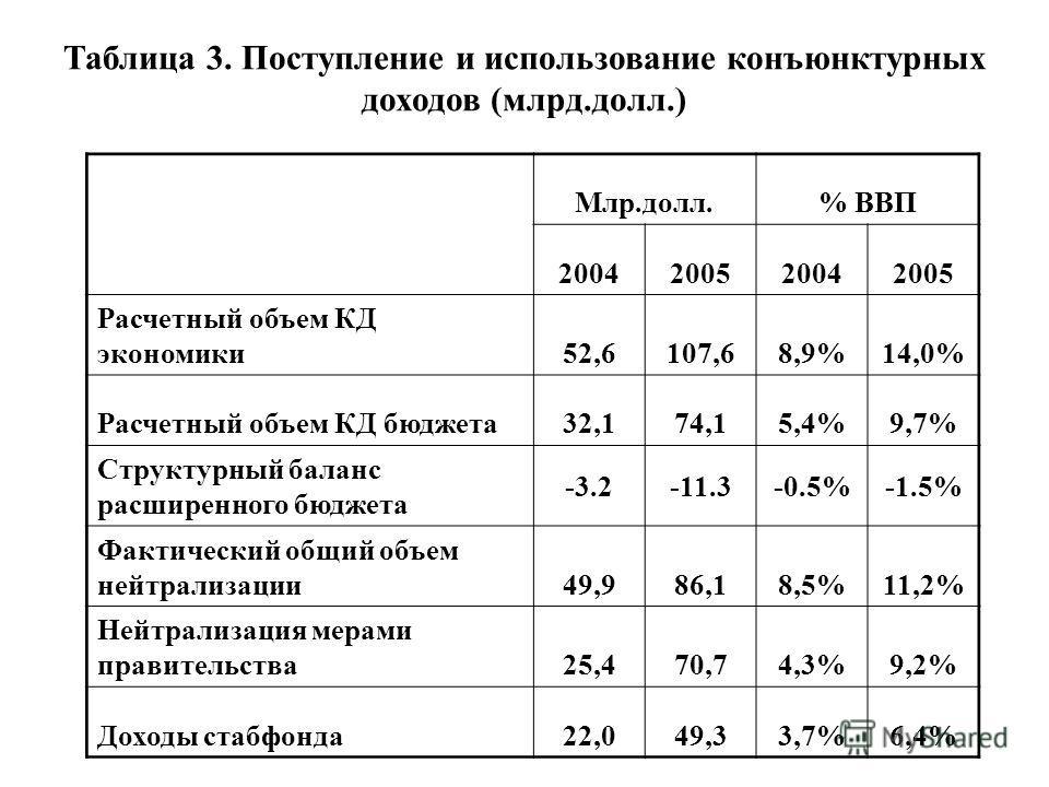 Таблица 3. Поступление и использование конъюнктурных доходов (млрд.долл.) Млр.долл.% ВВП 2004200520042005 Расчетный объем КД экономики52,6107,68,9%14,0% Расчетный объем КД бюджета32,174,15,4%9,7% Структурный баланс расширенного бюджета -3.2-11.3-0.5%