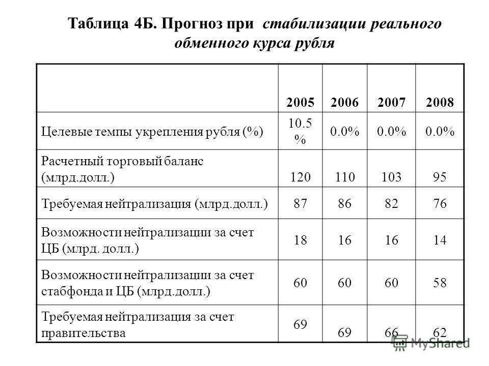 Таблица 4Б. Прогноз при стабилизации реального обменного курса рубля 2005200620072008 Целевые темпы укрепления рубля (%) 10.5 % 0.0% Расчетный торговый баланс (млрд.долл.) 12011010395 Требуемая нейтрализация (млрд.долл.)87868276 Возможности нейтрализ