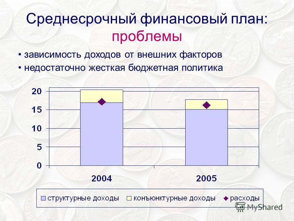 Среднесрочный финансовый план: проблемы зависимость доходов от внешних факторов недостаточно жесткая бюджетная политика