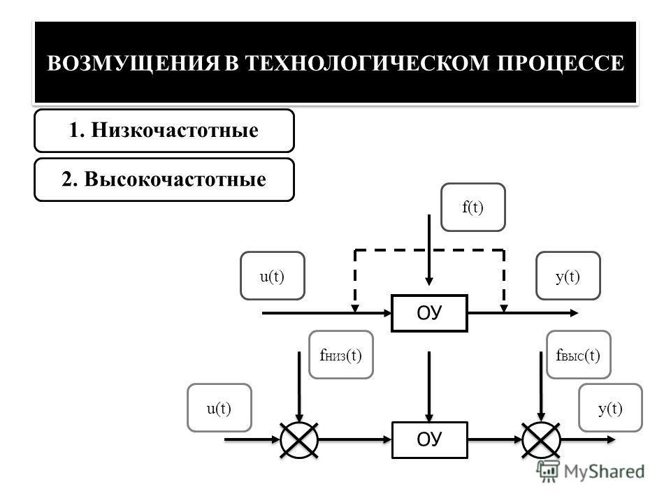 ВОЗМУЩЕНИЯ В ТЕХНОЛОГИЧЕСКОМ ПРОЦЕССЕ 1. Низкочастотные2. Высокочастотные ОУ u(t) y(t) f(t) f HИЗ (t)f ВЫС (t)