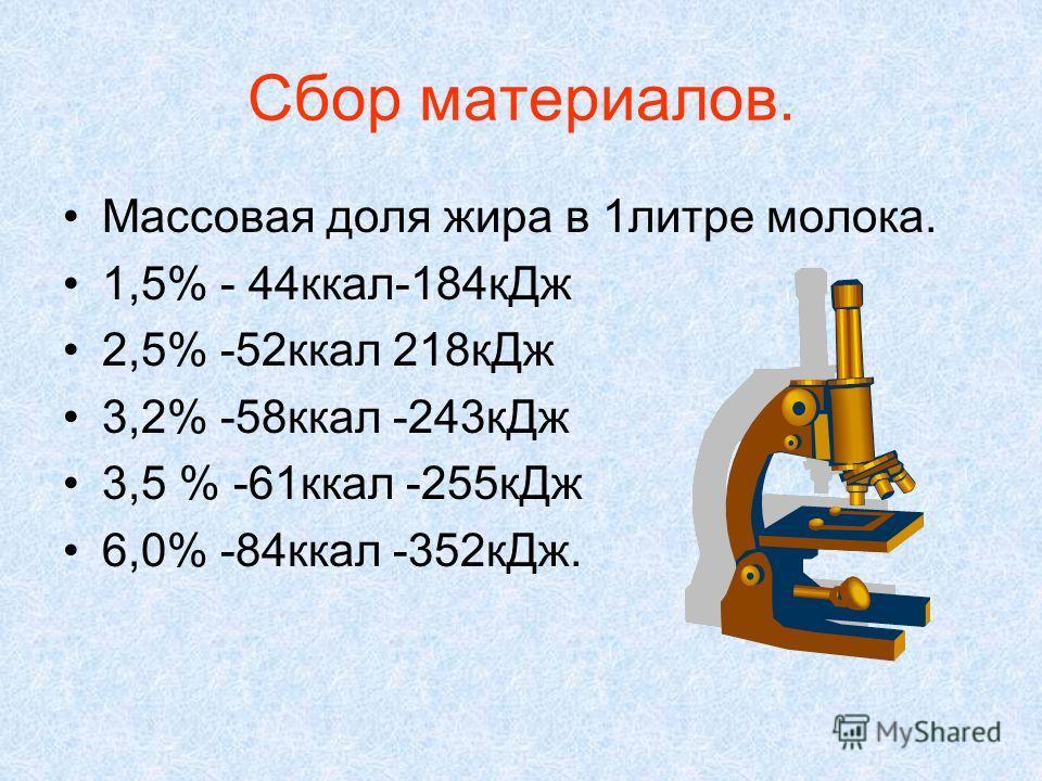 Сбор материалов. Массовая доля жира в 1литре молока. 1,5% - 44ккал-184кДж 2,5% -52ккал 218кДж 3,2% -58ккал -243кДж 3,5 % -61ккал -255кДж 6,0% -84ккал -352кДж.