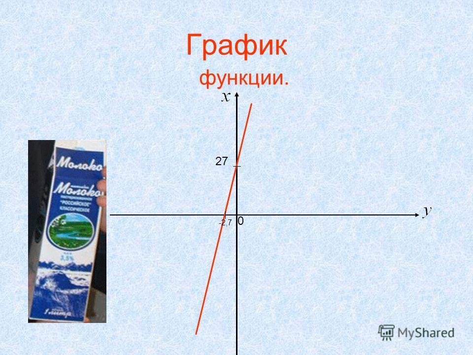График функции. -2,7 27 0