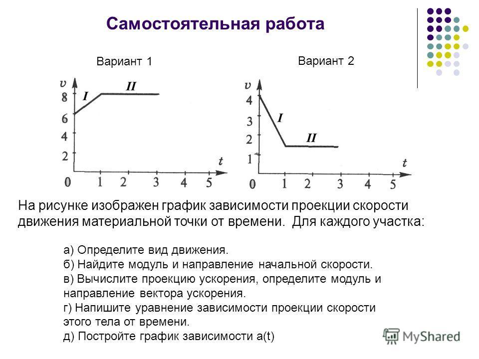 Самостоятельная работа На рисунке изображен график зависимости проекции скорости движения материальной точки от времени. Для каждого участка: а) Определите вид движения. б) Найдите модуль и направление начальной скорости. в) Вычислите проекцию ускоре