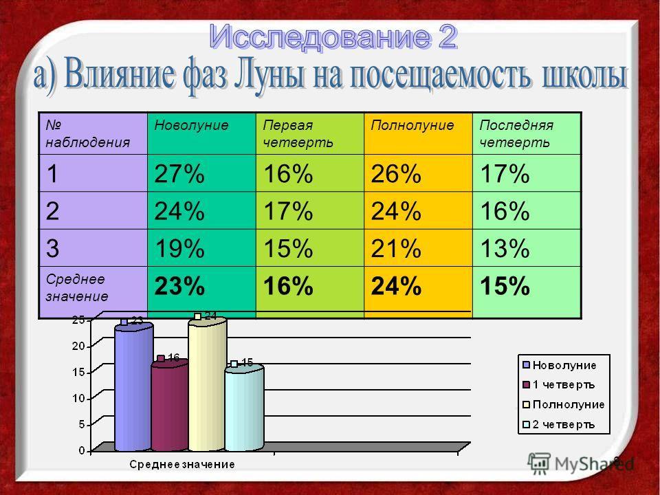 8 наблюдения НоволуниеПервая четверть ПолнолуниеПоследняя четверть 127%16%26%17% 224%17%24%16% 319%15%21%13% Среднее значение 23%16%24%15%