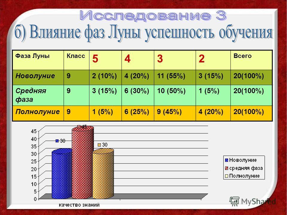9 Фаза ЛуныКласс 5432 Всего Новолуние92 (10%)4 (20%)11 (55%)3 (15%)20(100%) Средняя фаза 93 (15%)6 (30%)10 (50%)1 (5%)20(100%) Полнолуние91 (5%)6 (25%)9 (45%)4 (20%)20(100%)