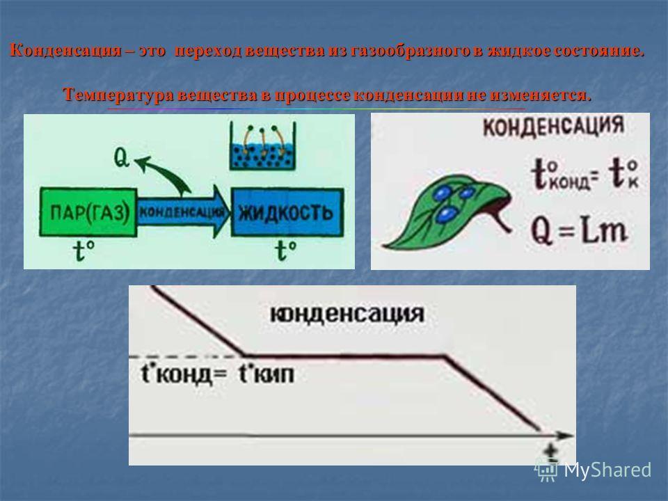 Конденсация – это переход вещества из газообразного в жидкое состояние. Температура вещества в процессе конденсации не изменяется. Конденсация – это переход вещества из газообразного в жидкое состояние. Температура вещества в процессе конденсации не