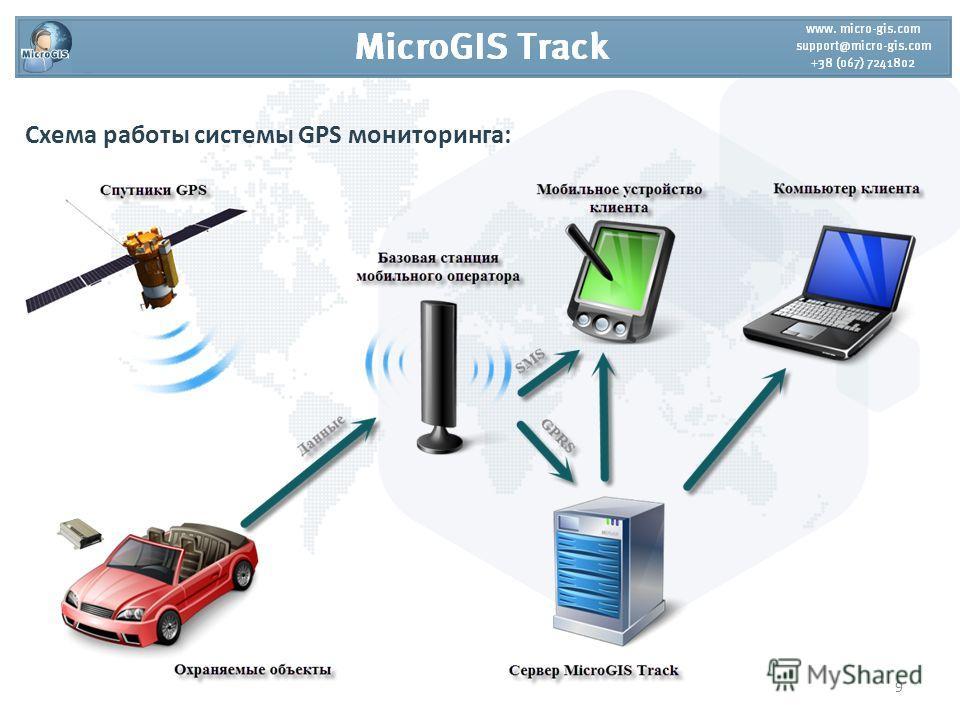 Схема работы системы GPS мониторинга: 9