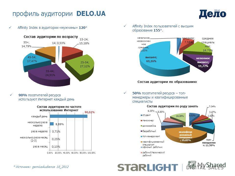 * Источник: gemiusAudience 10_2012 Affinity Index пользователей с высшим образование 155*. профиль аудитории DELO.UA Affinity Index в аудитории «мужчины» 120* 90% посетителей ресурса используют Интернет каждый день 50% посетителей ресурса – топ- мене
