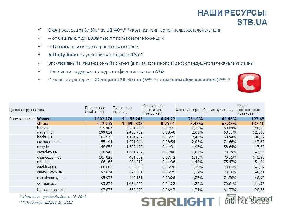 НАШИ РЕСУРСЫ: STB.UA Охват ресурса от 8,48%* до 12,40%** украинских интернет-пользователей-женщин – от 642 тыс.* до 1039 тыс.** пользователей-женщин и 15 млн. просмотров страниц ежемесячно Affinity Index в аудитории «женщины» 137*. Эксклюзивный и лиц