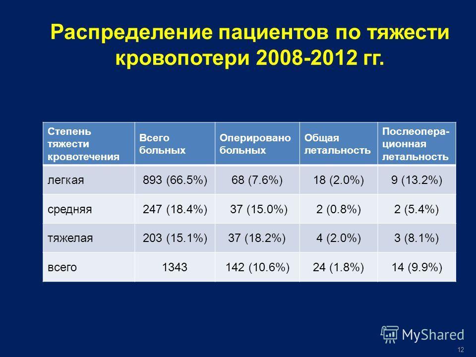 Степень тяжести кровотечения Всего больных Оперировано больных Общая летальность Послеопера- ционная летальность легкая893 (66.5%)68 (7.6%)18 (2.0%)9 (13.2%) средняя247 (18.4%) 37 (15.0%)2 (0.8%)2 (5.4%) тяжелая203 (15.1%)37 (18.2%)4 (2.0%)3 (8.1%) в