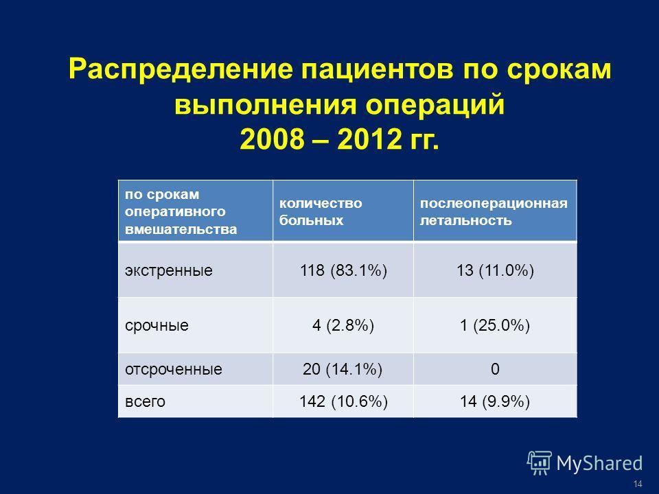 Распределение пациентов по срокам выполнения операций 2008 – 2012 гг. по срокам оперативного вмешательства количество больных послеоперационная летальность экстренные118 (83.1%)13 (11.0%) срочные4 (2.8%)1 (25.0%) отсроченные20 (14.1%)0 всего142 (10.6