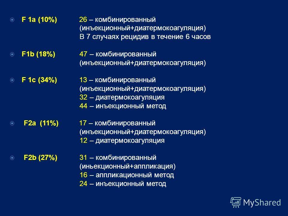 F 1a (10%) 26 – комбинированный (инъекционный+диатермокоагуляция) В 7 случаях рецидив в течение 6 часов F1b (18%) 47 – комбинированный (инъекционный+диатермокоагуляция) F 1c (34%) 13 – комбинированный (инъекционный+диатермокоагуляция) 32 – диатермоко