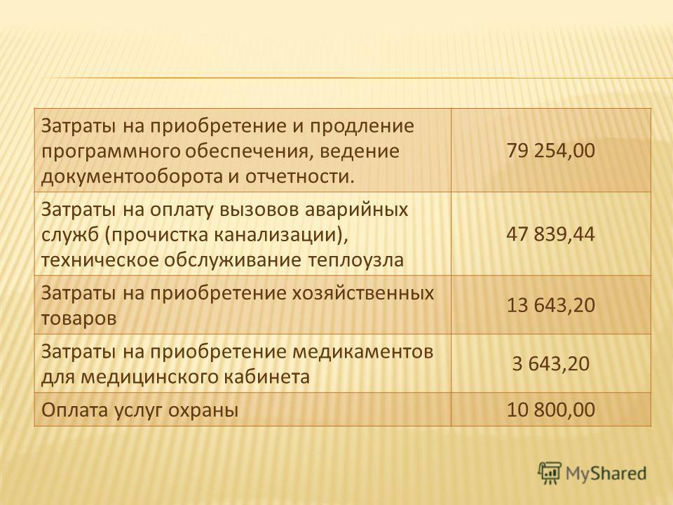Затраты на приобретение и продление программного обеспечения, ведение документооборота и отчетности. 79 254,00 Затраты на оплату вызовов аварийных служб (прочистка канализации), техническое обслуживание теплоузла 47 839,44 Затраты на приобретение хоз