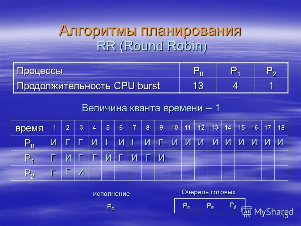 13 Алгоритмы планирования Процессы P0P0P0P0 P1P1P1P1 P2P2P2P2 Продолжительность CPU burst 1341 RR (Round Robin) время123456789101112131415161718 P0P0P0P0 P1P1P1P1 P2P2P2P2 Величина кванта времени – 1 И Г Г P0P0P0P0 P1P1P1P1 P2P2P2P2 Очередь готовых P