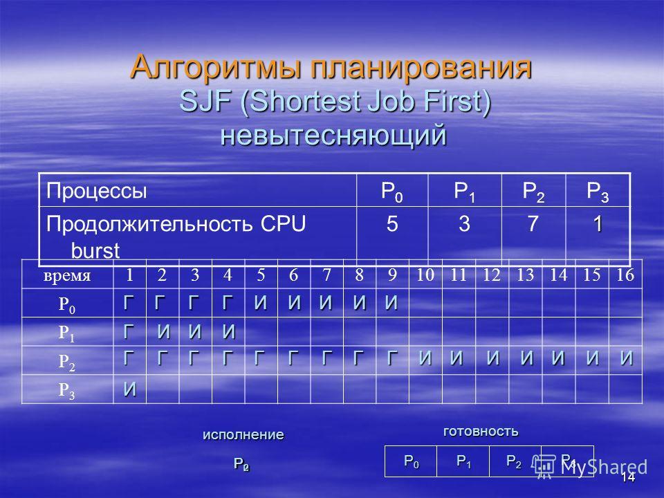 14 Алгоритмы планирования SJF (Shortest Job First) ПроцессыP0P0 P1P1 P2P2 P3P3 Продолжительность CPU burst 5371 невытесняющий время12345678910111213141516 P0P0 P1P1 P2P2 P3P3 И Г Г Г ИИИ ГГГ ГГГИИИИИ ГГ Г ГГ И ИИИИИИ P0P0P0P0 P1P1P1P1 P2P2P2P2 готовн