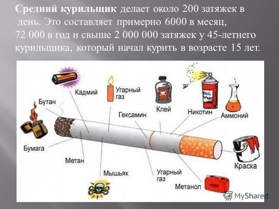 Средний курильщик делает около 200 затяжек в день. Это составляет примерно 6000 в месяц, 72 000 в год и свыше 2 000 000 затяжек у 45- летнего курильщика, который начал курить в возрасте 15 лет.