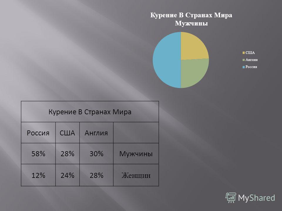 Курение В Странах Мира РоссияСШААнглия 58%28%30%Мужчины 12%24%28% Женщин