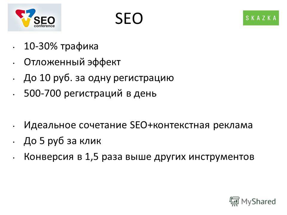 SEO 10-30% трафика Отложенный эффект До 10 руб. за одну регистрацию 500-700 регистраций в день Идеальное сочетание SEO+контекстная реклама До 5 руб за клик Конверсия в 1,5 раза выше других инструментов