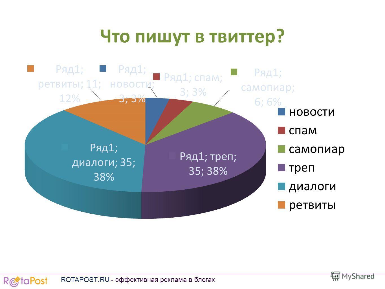 Что пишут в твиттер? ROTAPOST.RU - эффективная реклама в блогах
