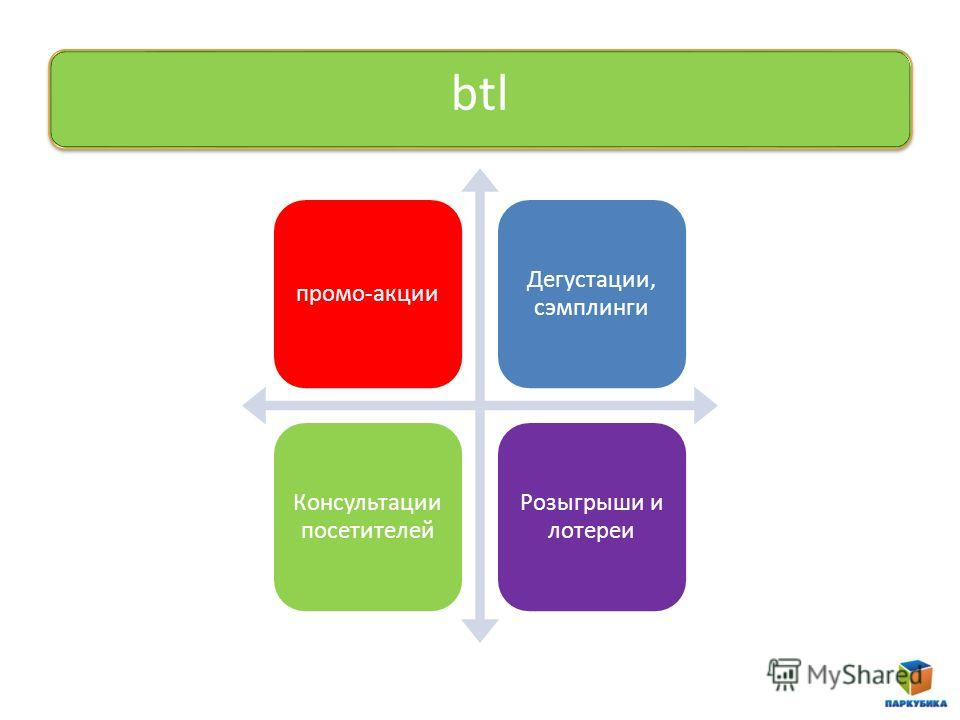 btl промо-акции Дегустации, сэмплинги Консультации посетителей Розыгрыши и лотереи
