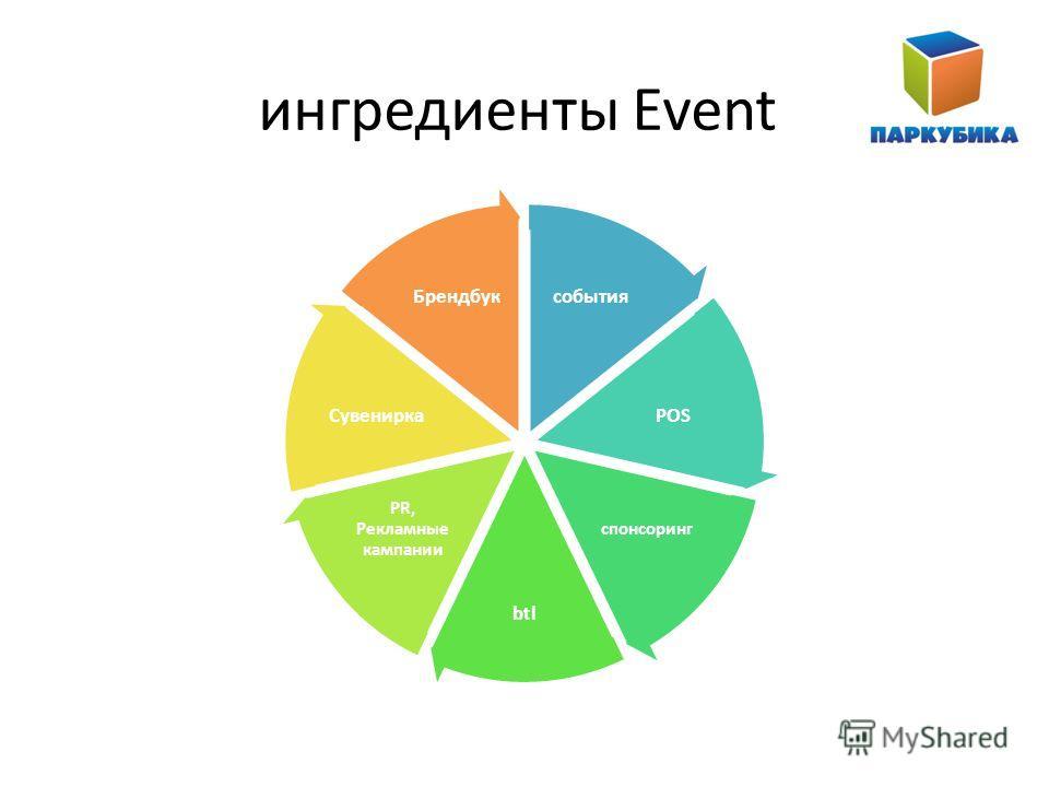 ингредиенты Event события POS спонсоринг btl PR, Рекламные кампании Сувенирка Брендбук