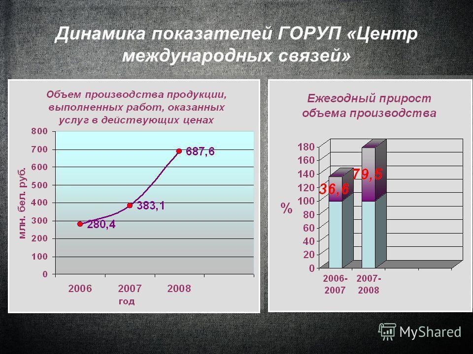 Динамика показателей ГОРУП «Центр международных связей»