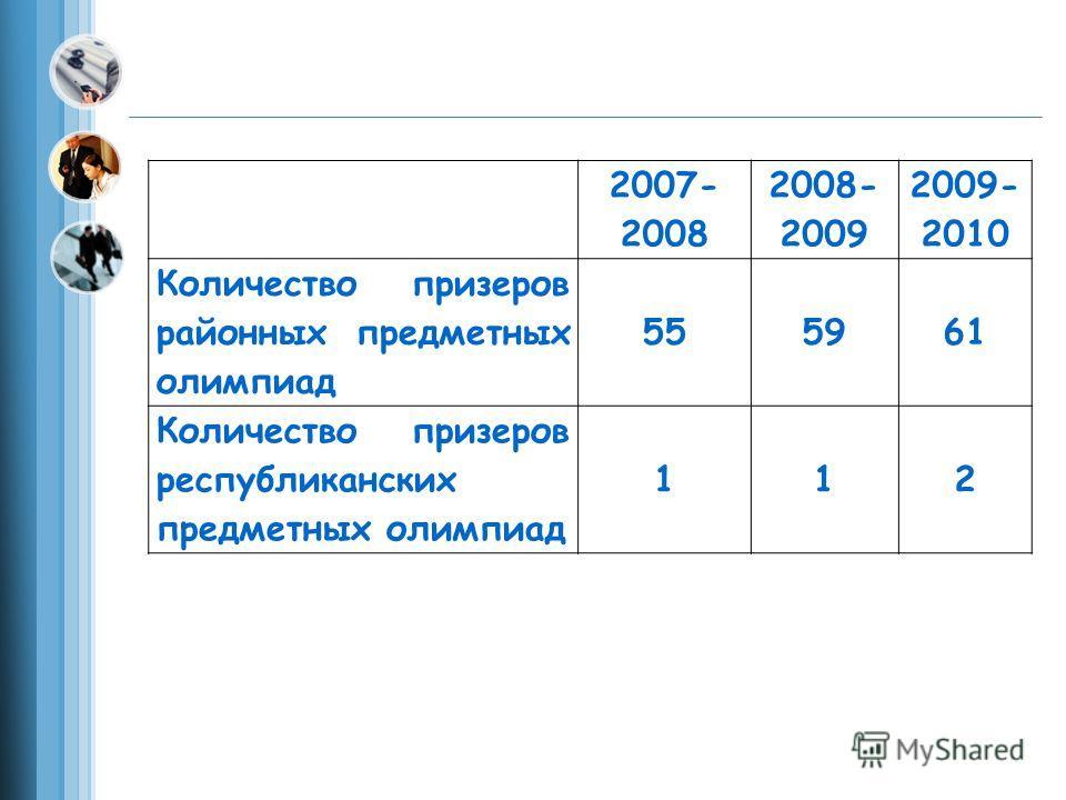 2007- 2008 2008- 2009 2009- 2010 Количество призеров районных предметных олимпиад 555961 Количество призеров республиканских предметных олимпиад 112