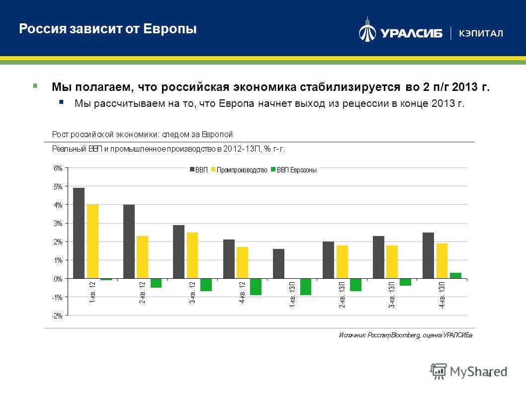 4 Мы полагаем, что российская экономика стабилизируется во 2 п/г 2013 г. Мы рассчитываем на то, что Европа начнет выход из рецессии в конце 2013 г. Россия зависит от Европы
