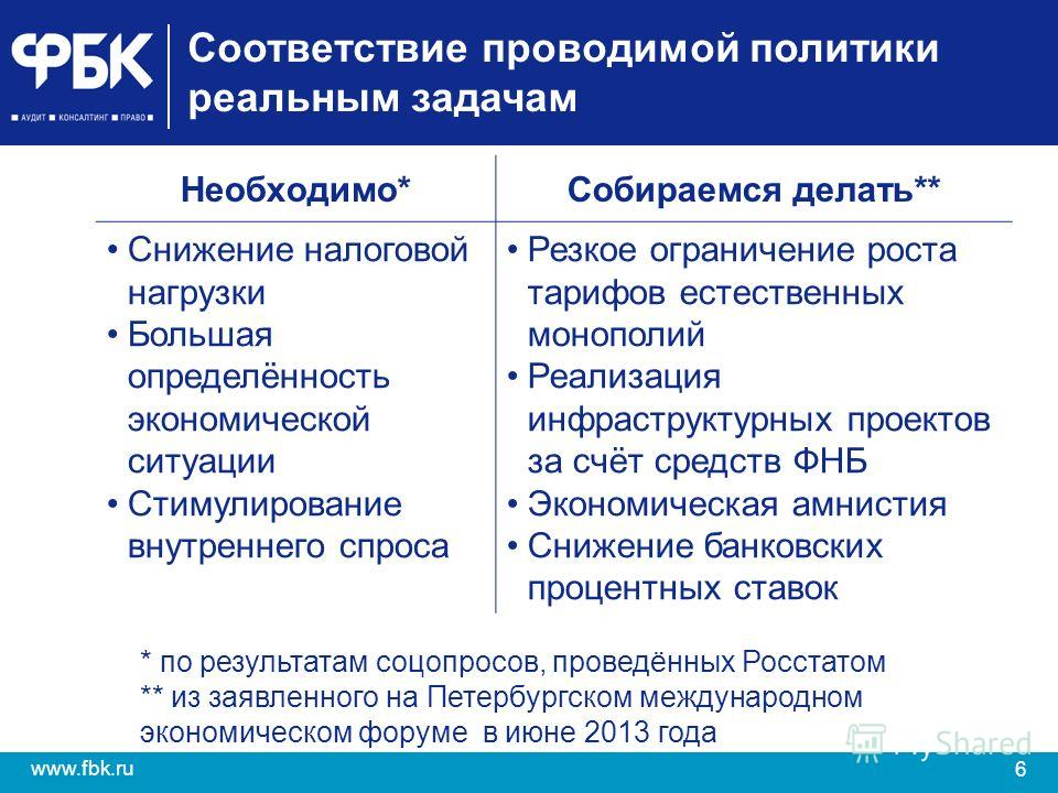 6 www.fbk.ru Соответствие проводимой политики реальным задачам Необходимо*Собираемся делать** Снижение налоговой нагрузки Большая определённость экономической ситуации Стимулирование внутреннего спроса Резкое ограничение роста тарифов естественных мо