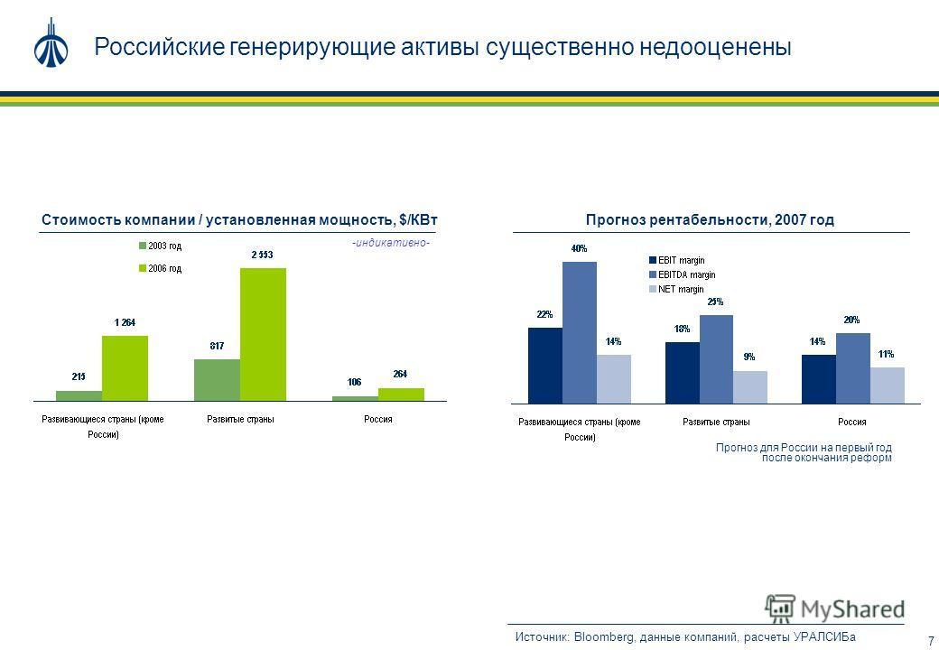 7 Российские генерирующие активы существенно недооценены Источник: Bloomberg, данные компаний, расчеты УРАЛСИБа Стоимость компании / установленная мощность, $/КВтПрогноз рентабельности, 2007 год Прогноз для России на первый год после окончания реформ