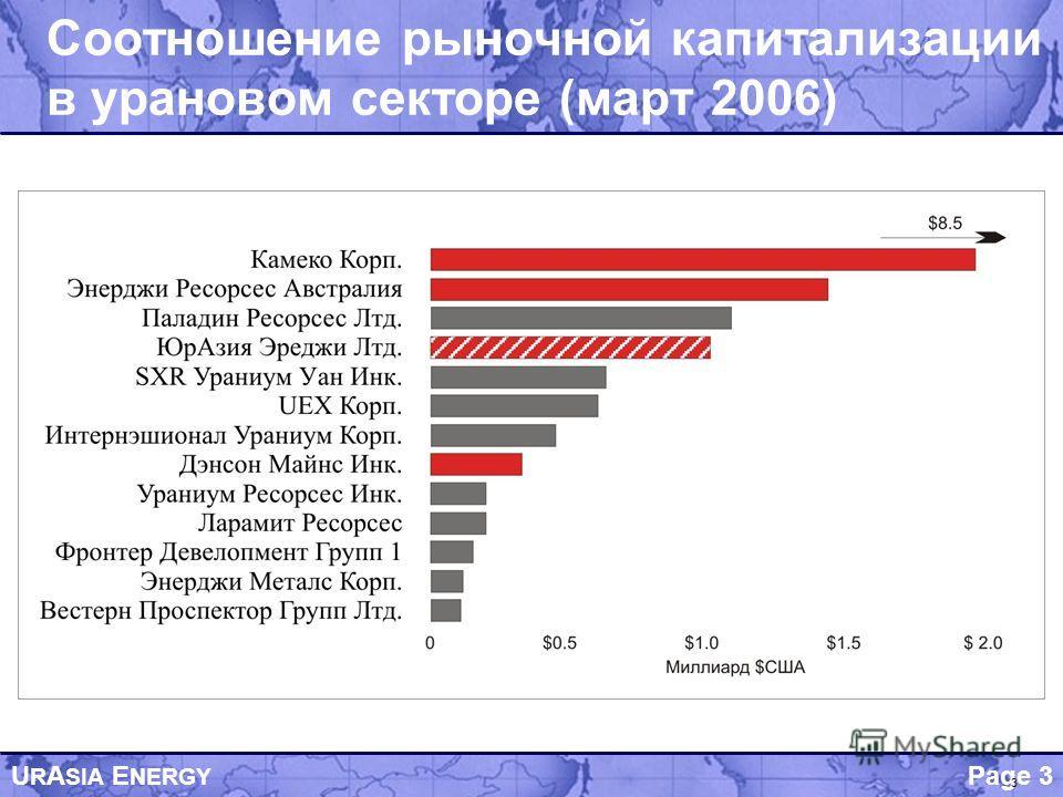 Page 3 U R A SIA E NERGY 3 Соотношение рыночной капитализации в урановом секторе (март 2006)