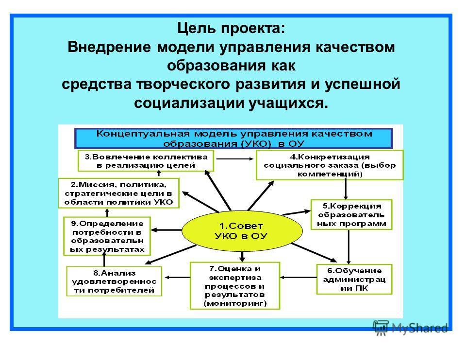 Цель проекта: Внедрение модели управления качеством образования как средства творческого развития и успешной социализации учащихся.